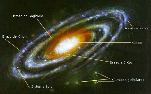 Resultado de imagen para Representación del aspecto que se cree que tiene la Vía Láctea. El Sol está ahora en el brazo de Orión
