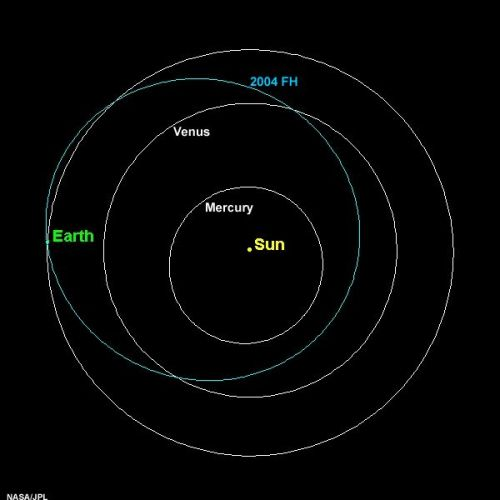 asteroide_2004_fh