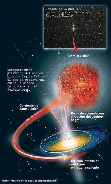 agujero_diagrama