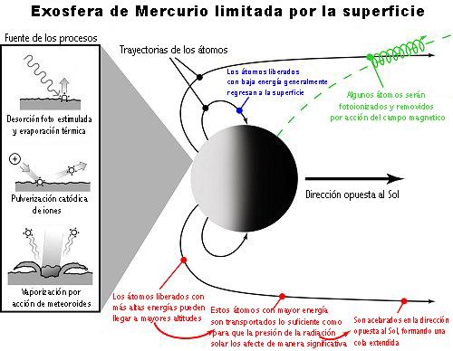 exosphere_merc_spanish