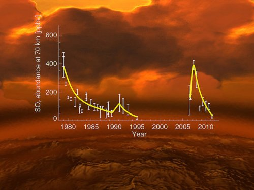 Title Rise and fall of sulphur dioxide Copyright Data: E. Marcq et al. (Venus Express); L. Esposito et al. (earlier data); background image: ESA/AOES Description The rise and fall of sulphur dioxide in the upper atmosphere of Venus over the last 40 years, expressed in units of parts per billion by volume (ppbv). The dataset on the left is mostly from NASA's Pioneer Venus, which was in orbit around Venus from 1978 to 1992. The dataset on the right is from ESA's Venus Express, which has been studying Venus since 2006. A clear rise in the concentration of sulphur dioxide (SO2) concentration was observed at the start of the mission, with a subsequent decrease. The increase in sulphur dioxide can be interpreted either as evidence for volcanic activity or for decadal-scale variations in the circulation of Venus' vast atmosphere.     The data are superimposed on an artist impression of Venus, depicting a volcanic terrain surrounded by a thick, noxious atmosphere.